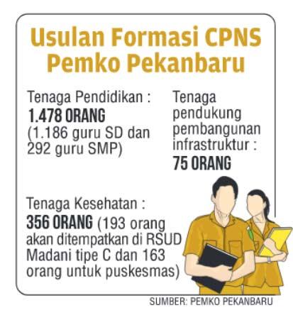 Usulan 1.909 Ditolak, Pemko Ajukan 300 CPNS