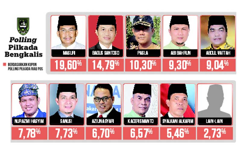 Dukungan Nur Azmi Hasyim dan Sanusi Beda Tipis