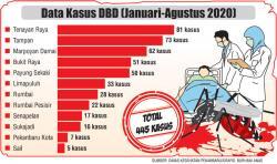 Total 445 Kasus DBD, Tenayan Raya Terbanyak