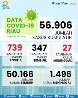 739 Positif dan 27 Meninggal, Covid-19 di Riau Tertinggi Se-Indonesia