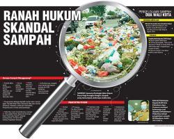 Ranah Hukum Skandal Sampah