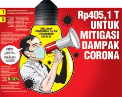 Rp405,1 T untuk Mitigasi Dampak Corona