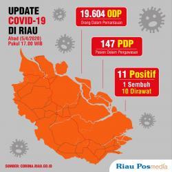 3.779 ODP di Riau Dinyatakan Sehat dan Tidak Terinfeksi Virus Corona