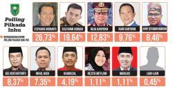Tambah Dukungan, Khairizal Tetap Peringkat Dua Terakhir