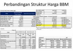KPBB Beberkan Harga Pokok BBM RI 3 Kali Lebih Mahal dari Malaysia