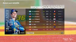Tak Pernah Menang di MotoGP 2020, Joan Mir di Puncak Klasemen
