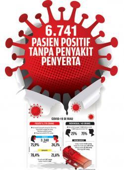 6.741 Pasien Positif Tanpa Penyakit Penyerta