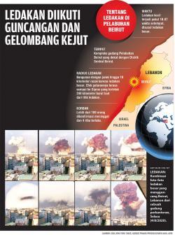 Ledakan Diikuti Guncangan Gelombang Kejut