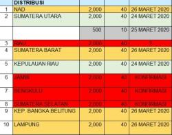 Kok Bisa, Riau Belum Ambil Jatah 2.000 APD dari Pusat