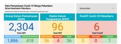 Bertambah Satu Orang, Kini Ada 6 Pasien Positif Covid-19 di Pekanbaru
