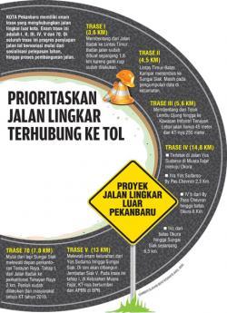 Prioritaskan Jalan Lingkar Terhubung ke Tol