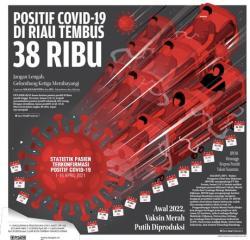 H-8 Lebaran Kasus Positif di Riau Bertambah 570 Orang, 15 Meninggal