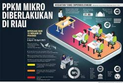 PPKM Skala Pekanbaru Diberlakukan hingga 13 Juni 2021