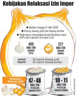 Pemegang RIPH Diminta Segera Impor Bawang