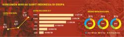Diskriminasi Eropa terhadap Sawit Indonesia