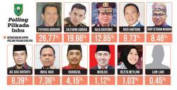 Naik Tipis, Khairizal Masih Peringkat Delapan
