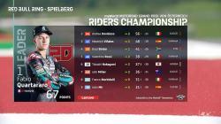 Quartararo Masih Memimpin Klasemen MotoGP 2020