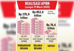 Defisit APBN hingga Akhir Maret Tembus Rp76,4 Triliun