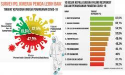 Kinerja Penanganan Pandemi Belum Memuaskan