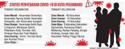 Kasus Turun, Empat Kecamatan Zona Merah