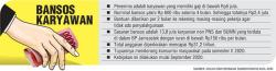 Bansos untuk 13,8 Juta Pekerja yang Terdaftar di BPJS TK