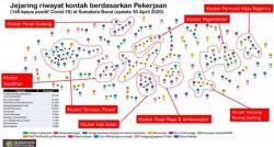1.000 Warga Pernah Kontak Pasien Positif Pasar Raya Padang Diuji Swab
