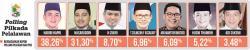 Naik Tipis, Nasaruddin Belum Mampu Kalahkan Habibi