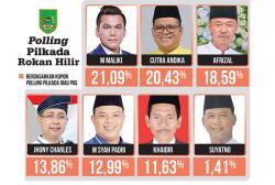 M Syah Padri Dapat Tambahan Dukungan