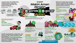 Kontribusi dan Temuan Layanan GoRide dan GoCar selama 2020