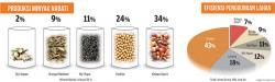 Sawit sebagai Minyak Nabati Dunia