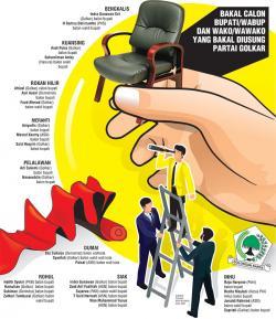 Golkar Riau Usulkan Kader, Politikus, ASN, Hingga Polisi