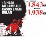 Angka Positif Masih Tinggi, Hari Ini Riau 183 Kasus