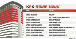 Sembilan Jenderal Polisi Jabat Pos Strategis KPK