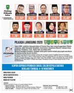 Khairizal Belum Menguat, Jhony Setiawan Masih Unggul