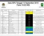 Data ISPU Berbeda