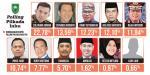 Dukungan Meroket, Khairizal Teratas