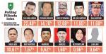 Dukungan Zulfahmi 22,49 Persen, Khairizal 5,62 Persen