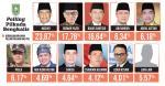 Abdul Vattah dan Pasla Bersaing Ketat, Masuri Teratas