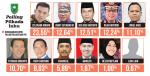 Anggota DPRD Inhu Sumbangkan Gaji Satu Bulan kepada Masyarakat
