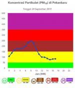 Kualitas Udara di Provinsi Riau Mulai Membaik