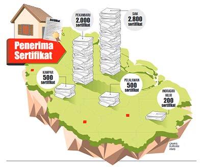 60 Persen Tanah Riau Belum Terdaftar